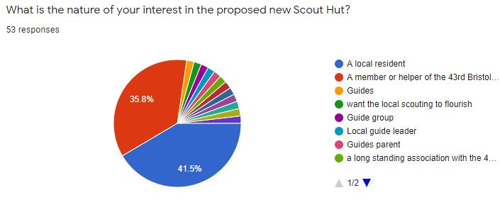 What is the nature of your interest in the proposed new Scout Hut?