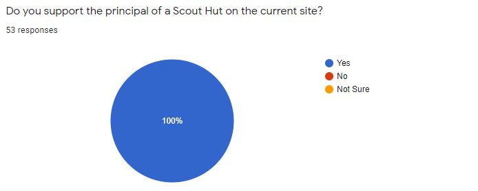 Do you support the principal of a Scout Hut on the current site?