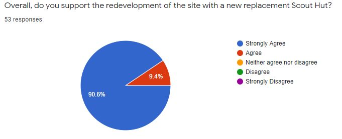 Overall, do you support the redevelopment of the site with a new replacement Scout Hut?